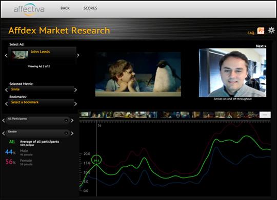 Affdex MRによる動画分析後のビューアイメージ